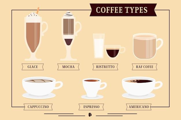 Concepto de tipos de café