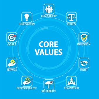 Concepto de valores básicos de negocio