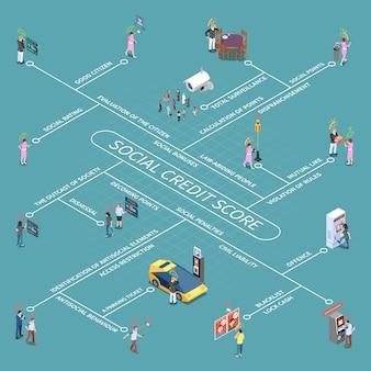 Conjunto de esquema isométrico del sistema de puntaje de crédito social