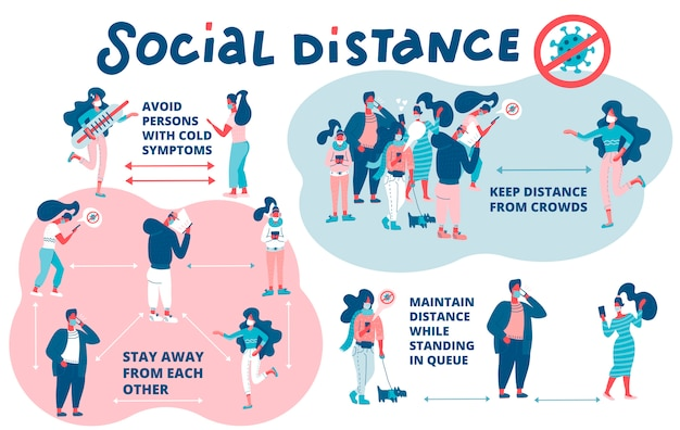 Conjunto de esquema de reglas de distancia social. distanciamiento social, mantener distancia en las personas de la sociedad pública para protegerse del coronavirus covid-19. mantener una distancia ilustración plana sobre fondo blanco.