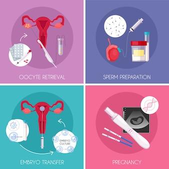 Conjunto de iconos de fertilización in vitro plana de cuatro cuadrados con fiv con recuperación de ovocitos, preparación de esperma, transferencia de embriones y descripciones de embarazo