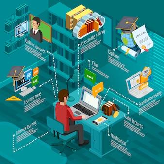 Conjunto de infografía e-learning