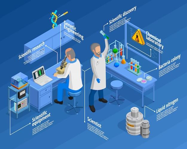 Conjunto de infografía de laboratorio