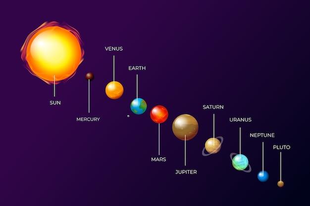 Conjunto de infografía del sistema solar