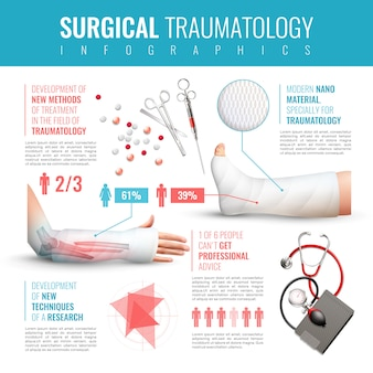 Conjunto de infografía de traumatología quirúrgica