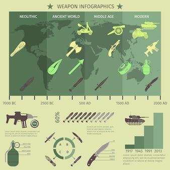 Conjunto de infografías de armas