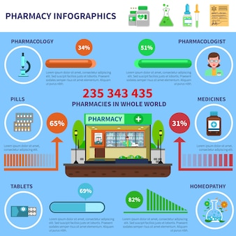 Conjunto de infografías de farmacia