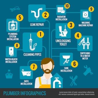Conjunto de infografías de fontanero