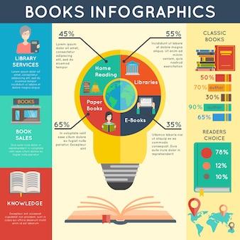 Conjunto de infografías de libros