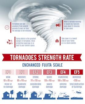 Conjunto de infografías tornado