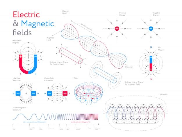 Conjunto infográfico de campos eléctricos y magnéticos