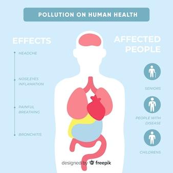 Contaminación en cuerpo humano infografía.