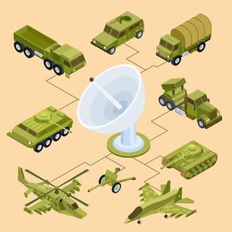 Control remoto de equipos militares.