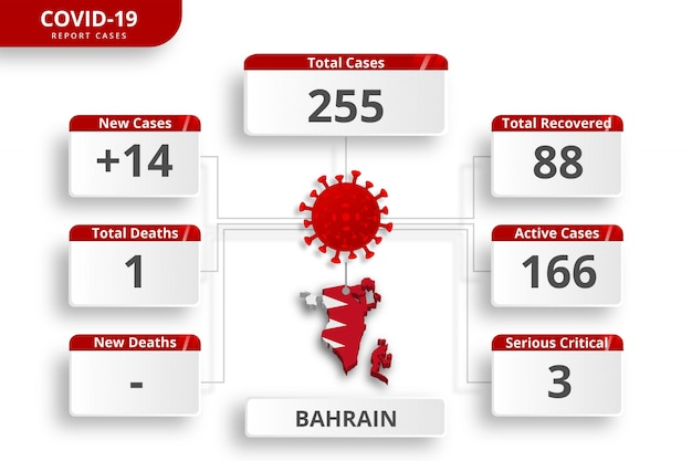 Coronavirus de bahrein confirmó casos. plantilla de infografía editable para la actualización diaria de noticias. estadísticas del virus corona por país.