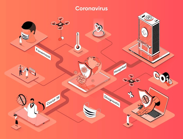 Coronavirus isométrica web banner isometría plana