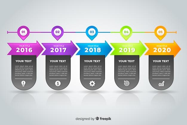 Cronología comercial infografía