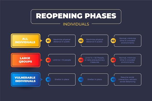 Cronología de reapertura de fases para individuos