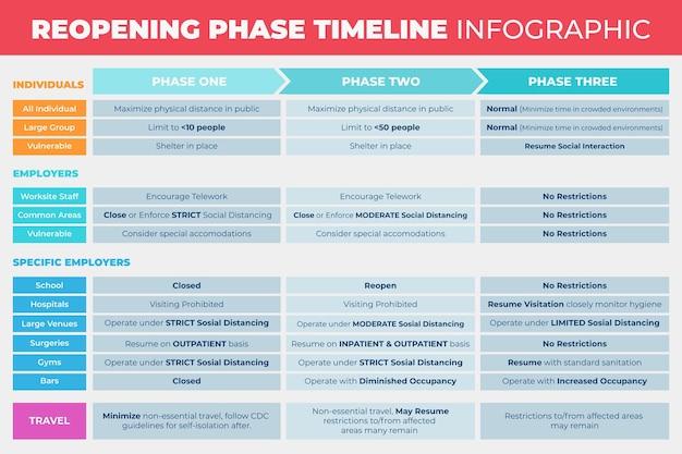 Cronología de reapertura de fases
