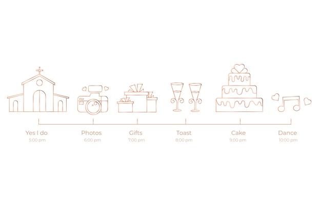 Cronología simplista de bodas