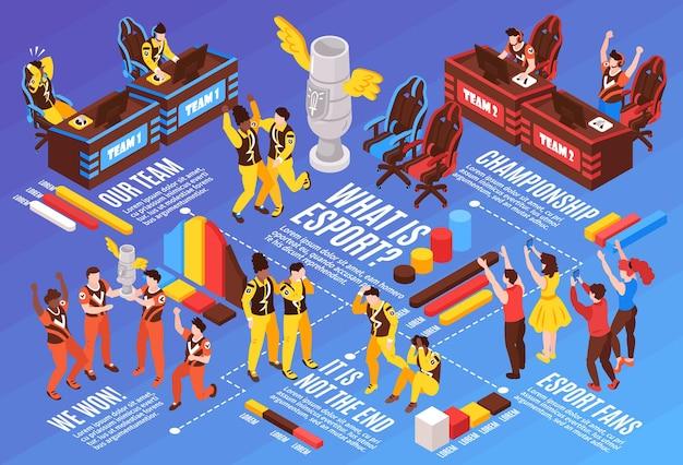 Cybersport, juegos populares, competiciones deportivas electrónicas, diagrama de flujo infográfico isométrico con jugadores, equipos, fanáticos, premio, trofeo, ilustración