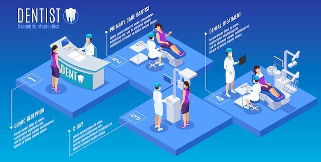 Dentista estomatología medicina oral infografía isométrica póster con recepción recepción atención primaria tratamiento exploración de rayos x