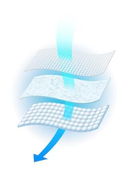 Detalles del material con ventilación del colchón que muestra la ventilación de diversos materiales, publicidad, toallas sanitarias, pañales y adultos.