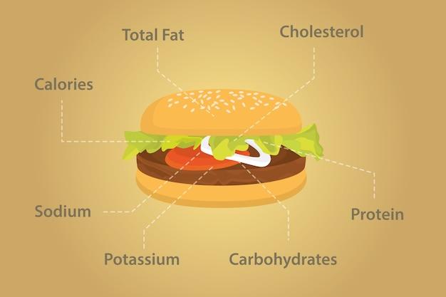 Detalles de la realidad de la hamburguesa