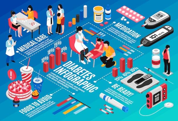 Diabetes isométrica infografía