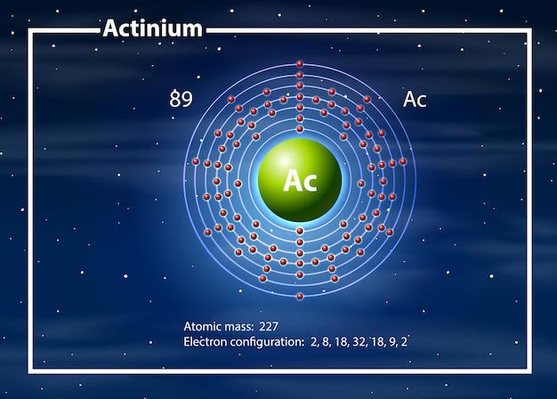 Un diagrama atómico de actinio.