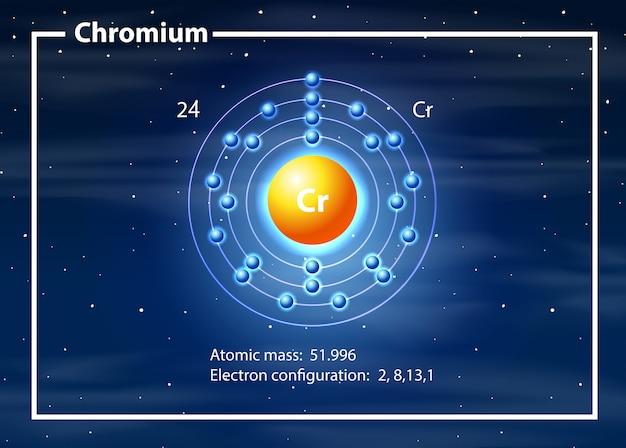 Un diagrama de átomos de cromo.