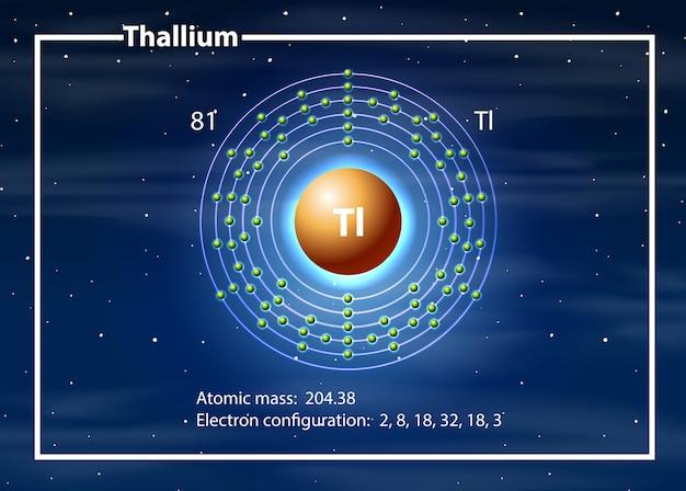 Un diagrama de átomos de talio
