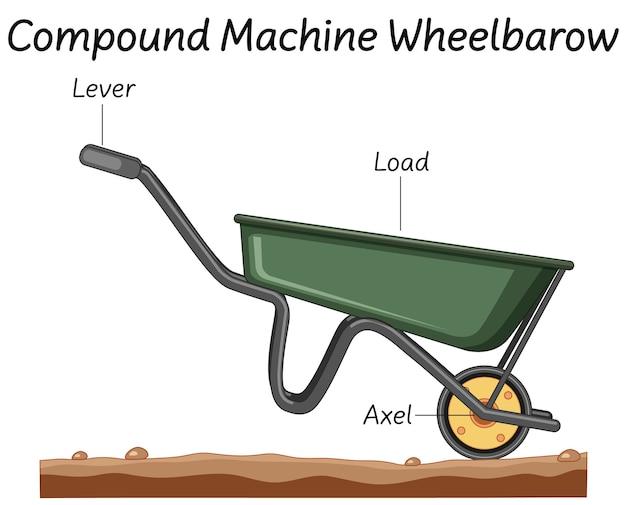 Diagrama de carretilla de máquina compuesta de ciencia