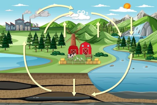 Diagrama del ciclo del carbono con paisaje agrícola natural.
