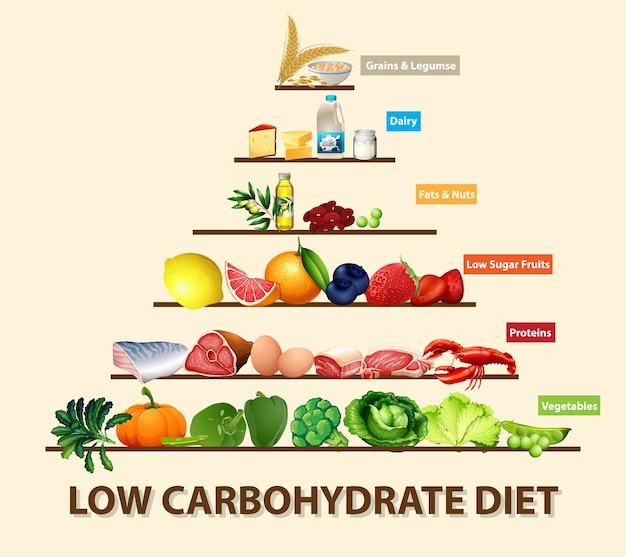 Diagrama de dieta baja en carbohidratos