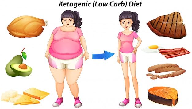 Diagrama para la dieta cetogénica con personas y alimentos.