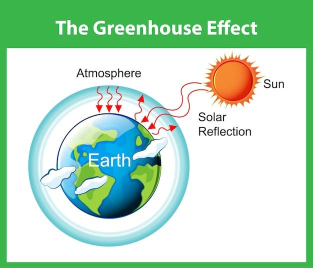 El diagrama del efecto invernadero