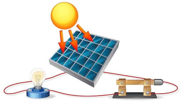 El diagrama de la energía solar