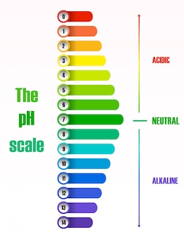 El diagrama de la escala de ph