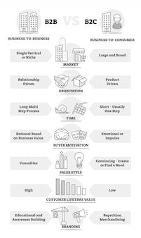 Diagrama de esquema de comparación de modelo de negocio b2b y b2c