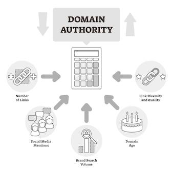 Diagrama de esquema educativo de la autoridad de dominio