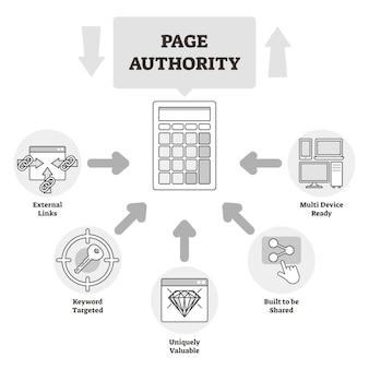 Diagrama de esquema educativo de la autoridad de la página