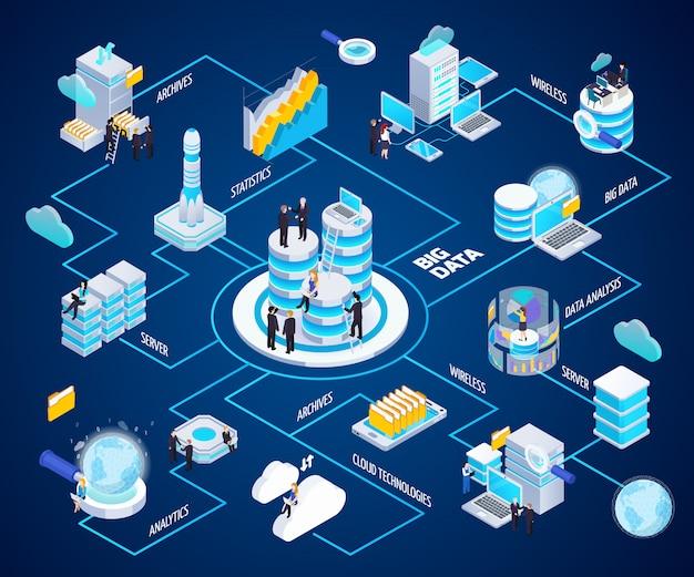 Diagrama de flujo de análisis de big data