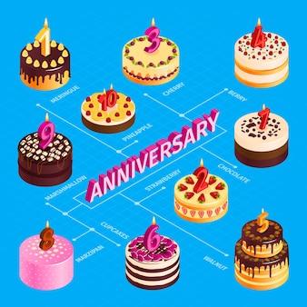 Diagrama de flujo de aniversario con tortas de cumpleaños