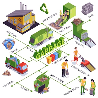 Diagrama de flujo de basura isométrica con procesamiento de camiones de fábrica, clasificación de contenedores de prensado, cargando descripciones de carroñeros, ilustración