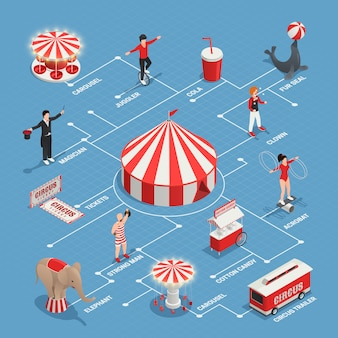 Diagrama de flujo de circo con malabarista payaso hombre fuerte sello de piel carro con algodón dulce circo remolque iconos decorativos