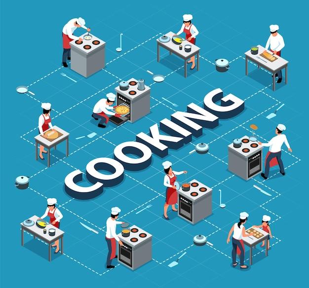 Diagrama de flujo de cocina isométrica de personas