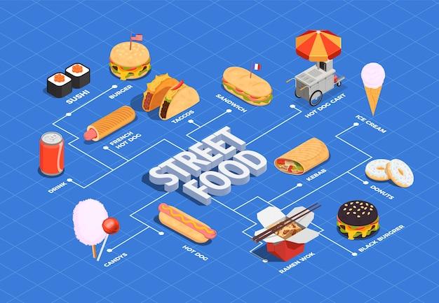 Diagrama de flujo de comida callejera
