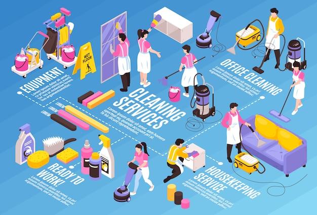Diagrama de flujo de composición horizontal del servicio de limpieza isométrica con subtítulos de texto editables, detergentes, iconos infográficos y personajes humanos