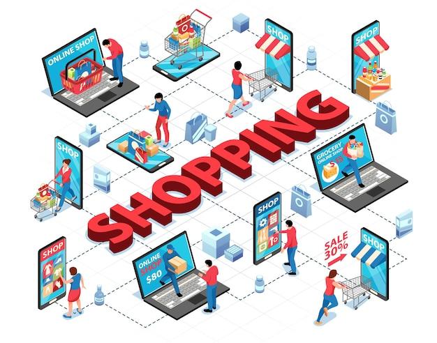 Diagrama de flujo de compras en línea isométrico