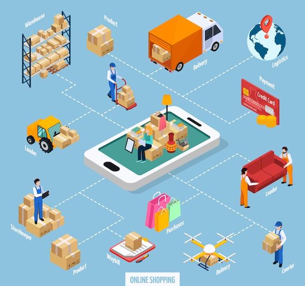 Diagrama de flujo de compras en línea del servicio de reubicación